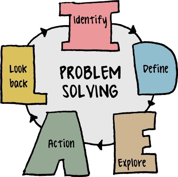 ProblemSolvingLoop