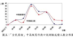 GEPT high intermediate chart