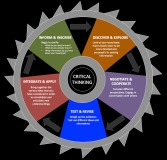Critical_Thinking_Wheel_DJacobs