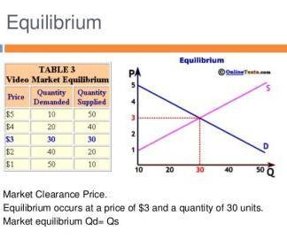 market-equilibrium-micro-economics-eco101-9-638-16617159918615CBF7A-thumb400